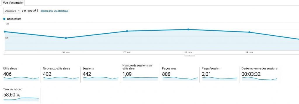 Vue d'audience Google Analytics