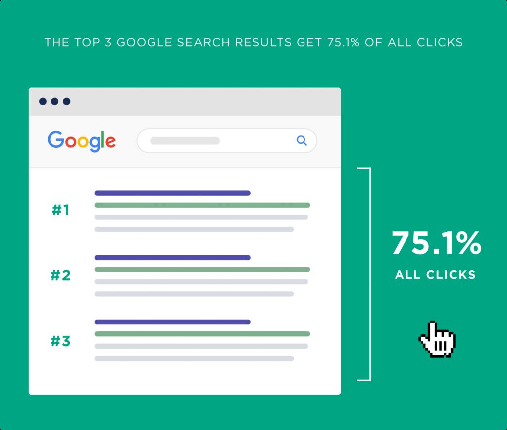 Pourcentage clics top 3 google