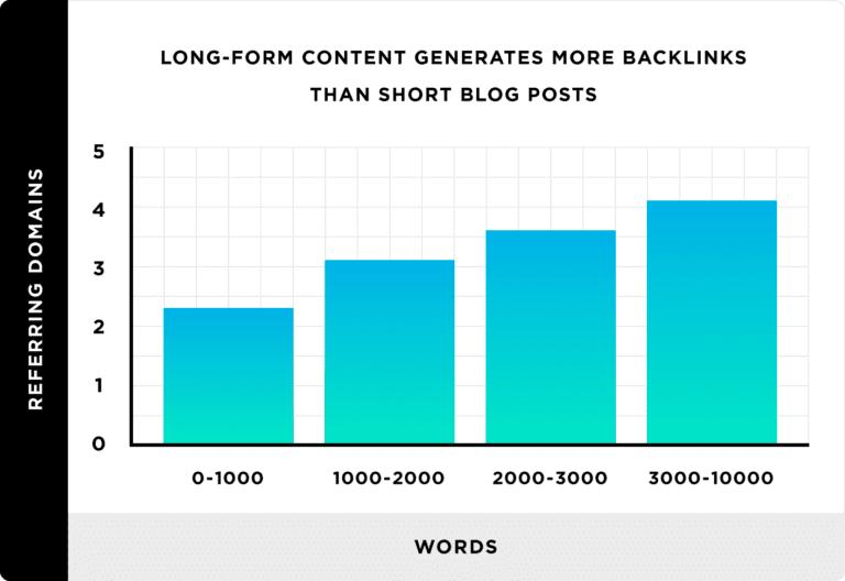 Rapport entre baclinks et nombre de mots articles de blog