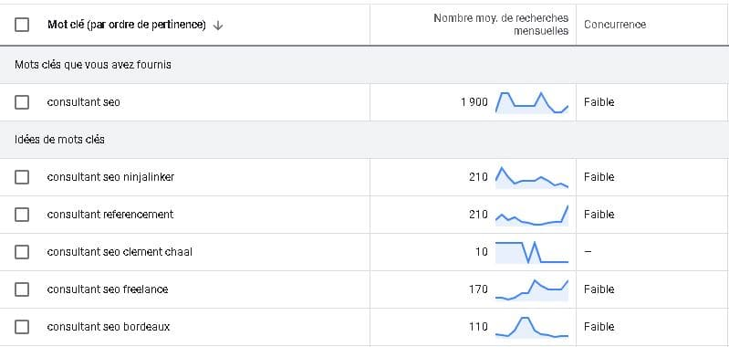 Google ads mot-clé